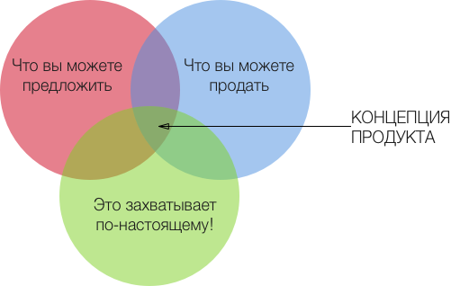 SCRUM. Концепция продукта